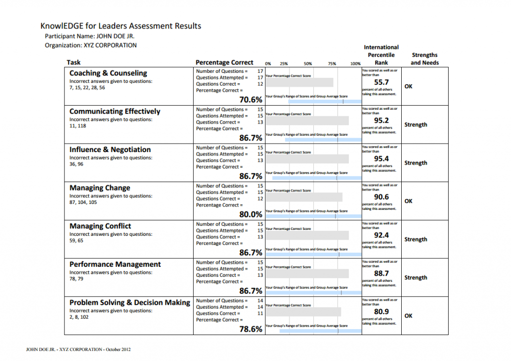 Leadership Skills Assessment Tests And Coaching