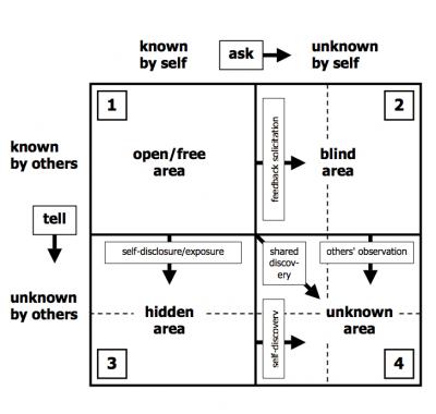 johari window for 360 degree feedback